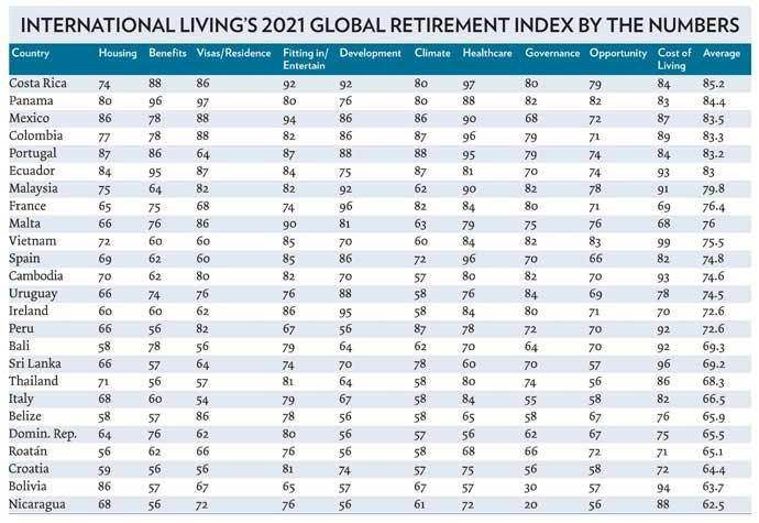 2021-Retirement-index-by-the-numbers.jpg.ae72ba807f3edc89b0bc742dd51ff5de.jpg.17aaa6879a241fcfdc7e44c9e6bb9ffe.jpg